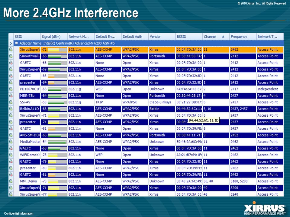 Confidential Information ® 2010 Xirrus, Inc. All Rights Reserved More 2.4GHz Interference