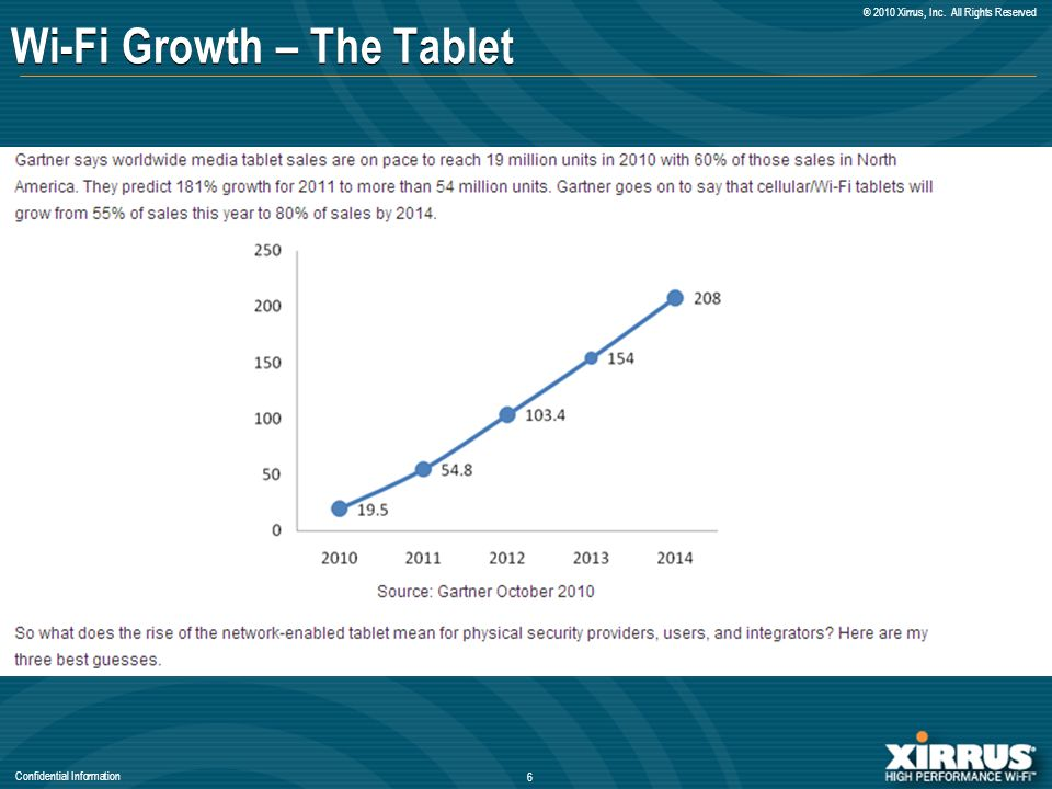 Confidential Information ® 2010 Xirrus, Inc. All Rights Reserved Wi-Fi Growth – The Tablet 6
