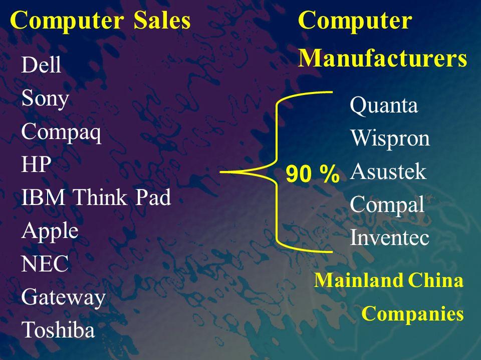 Computer Sales Dell Sony Compaq HP IBM Think Pad Apple NEC Gateway Toshiba Quanta Wispron Asustek Compal Inventec Computer Manufacturers Mainland China Companies 90 %