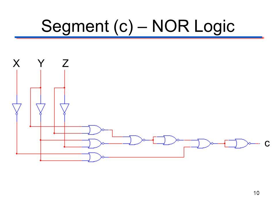 Segment (c) – NOR Logic X Y Z c 10