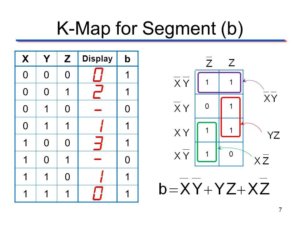 K-Map for Segment (b) XYZ Display b 0001 0011 0100 0111 1001 1010 1101 1111 7 11 01 11 10