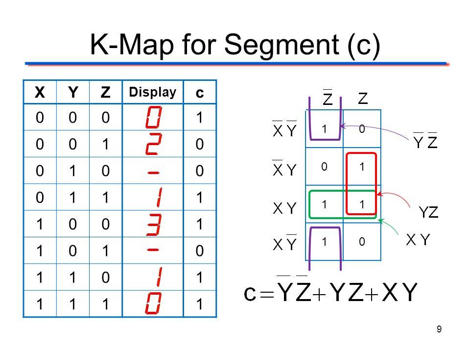 K-Map for Segment (c) XYZ Display c 0001 0010 0100 0111 1001 1010 1101 1111 9 10 01 11 10