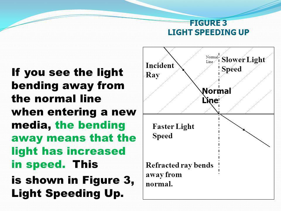 If you see the light bending away from the normal line when entering a new media, the bending away means that the light has increased in speed.