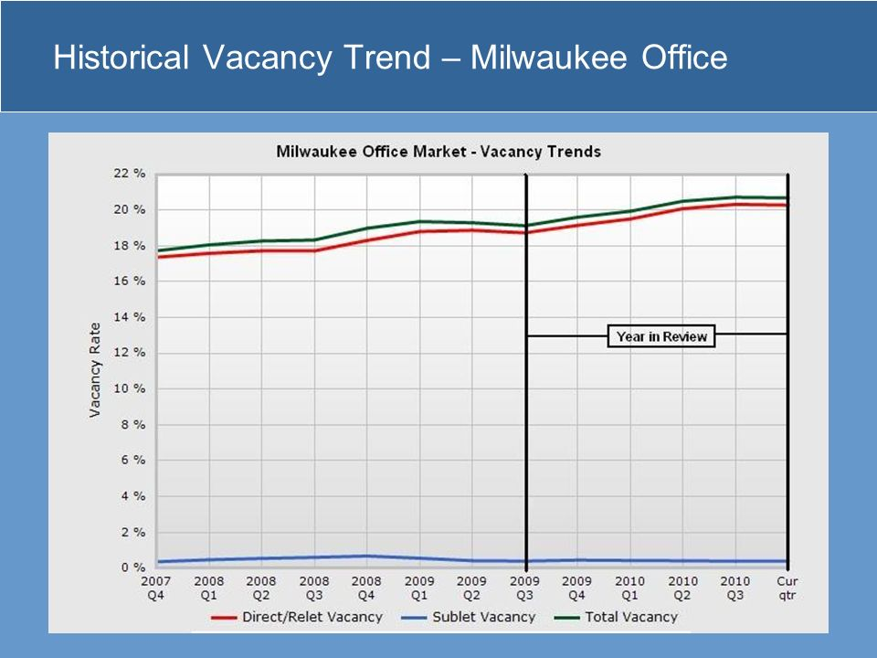 Historical Vacancy Trend – Milwaukee Office