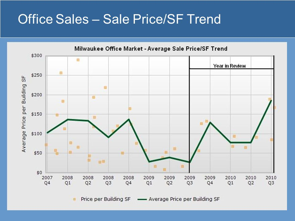Office Sales – Sale Price/SF Trend