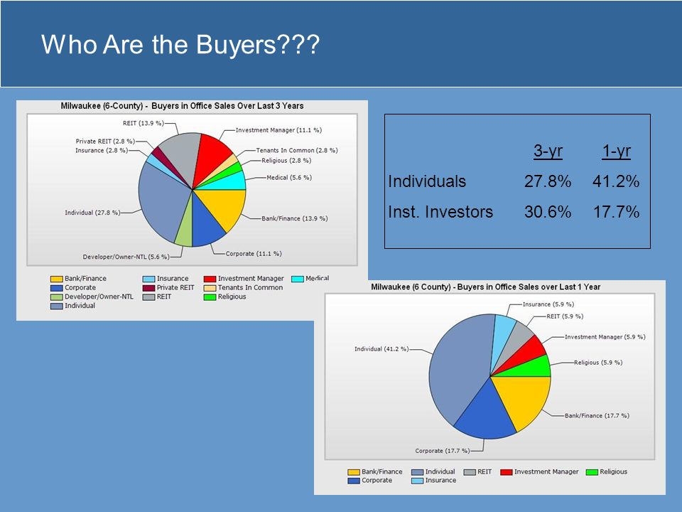 Who Are the Buyers 3-yr 1-yr Individuals27.8%41.2% Inst. Investors30.6%17.7%