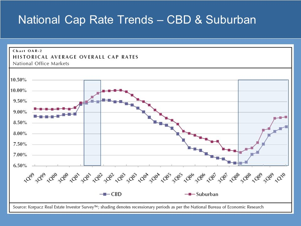 National Cap Rate Trends – CBD & Suburban