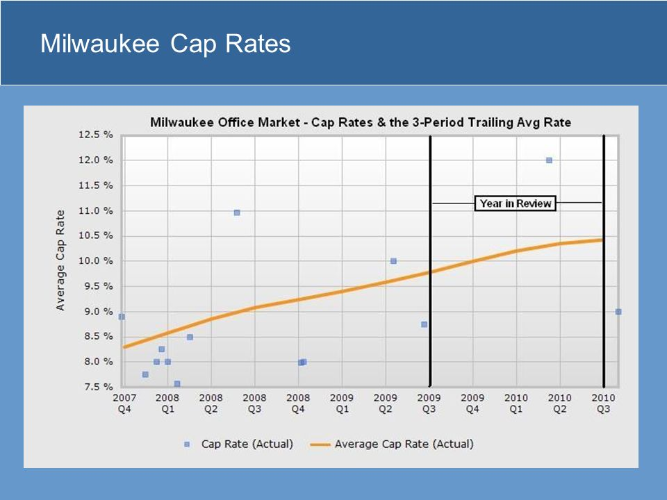 Milwaukee Cap Rates