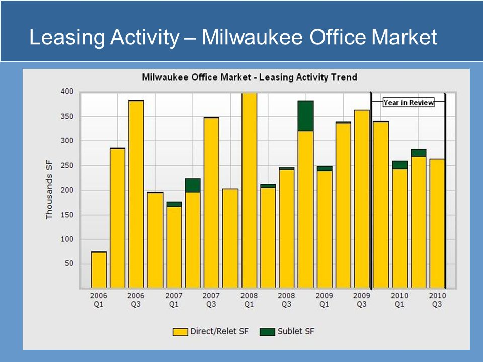 Leasing Activity – Milwaukee Office Market