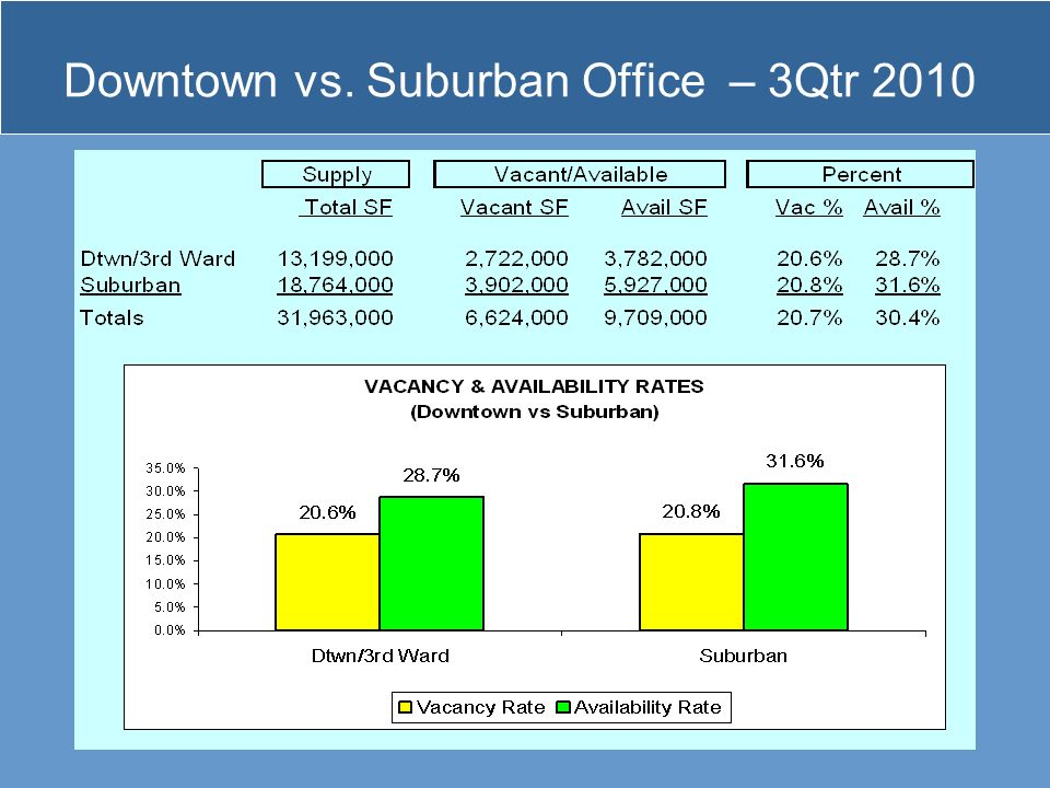 Downtown vs. Suburban Office – 3Qtr 2010