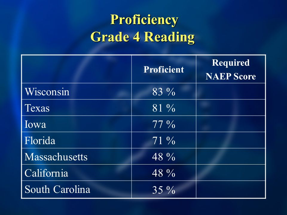 Proficiency Grade 4 Reading Proficiency Grade 4 Reading Proficient Required NAEP Score Wisconsin 83 % Texas 81 % Iowa 77 % Florida 71 % Massachusetts 48 % California 48 % South Carolina 35 %