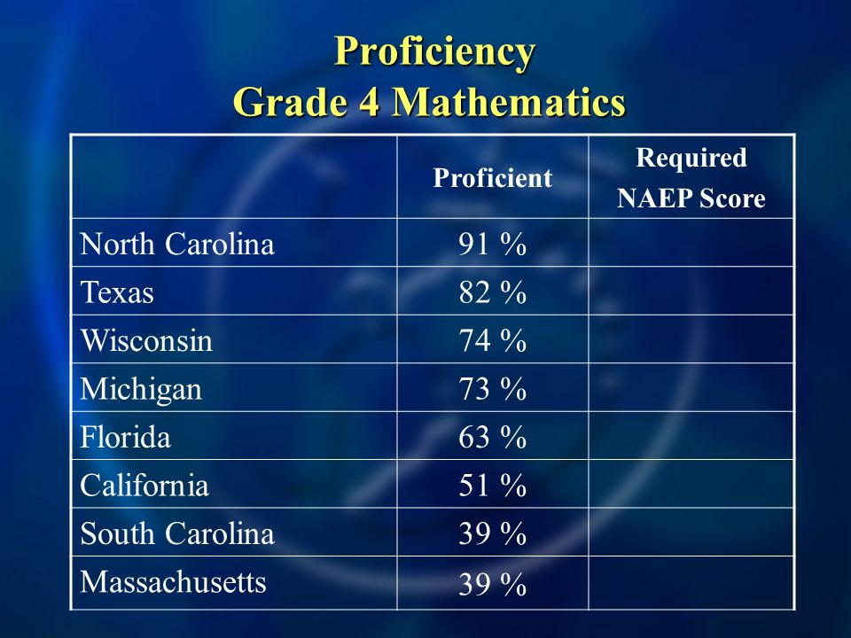 Proficiency Grade 4 Mathematics Proficiency Grade 4 Mathematics Proficient Required NAEP Score North Carolina 91 % Texas 82 % Wisconsin 74 % Michigan 73 % Florida 63 % California 51 % South Carolina 39 % Massachusetts 39 %