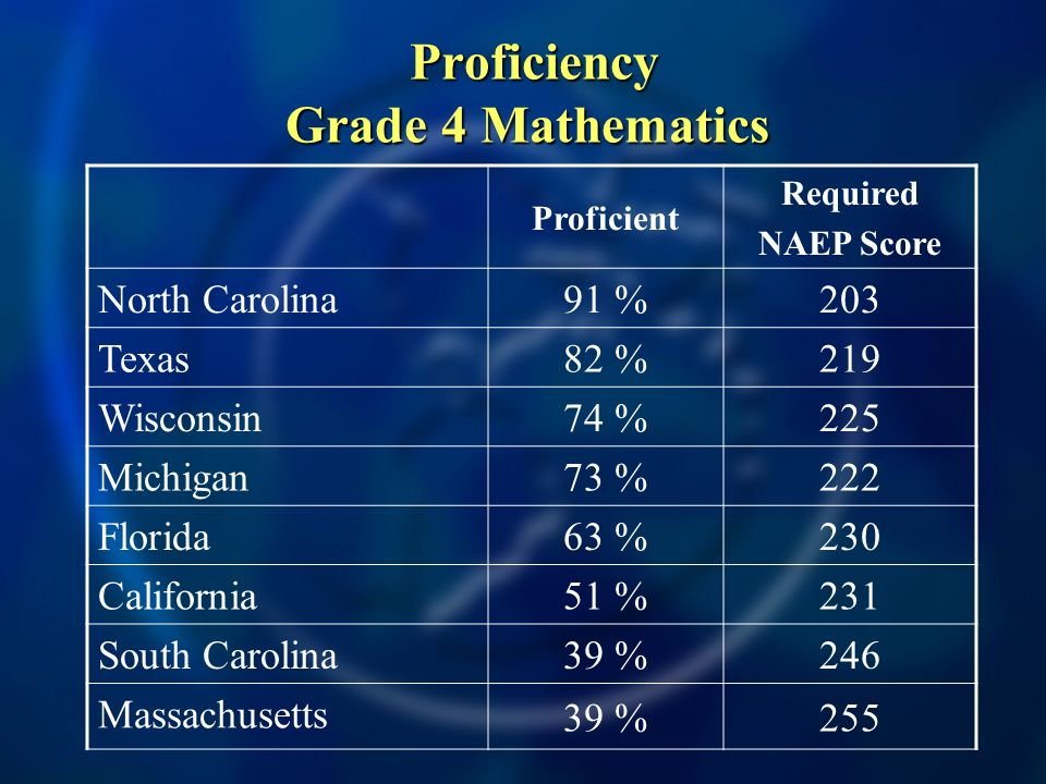 Proficiency Grade 4 Mathematics Proficiency Grade 4 Mathematics Proficient Required NAEP Score North Carolina 91 %203 Texas 82 %219 Wisconsin 74 %225 Michigan 73 %222 Florida 63 %230 California 51 %231 South Carolina 39 %246 Massachusetts 39 %255