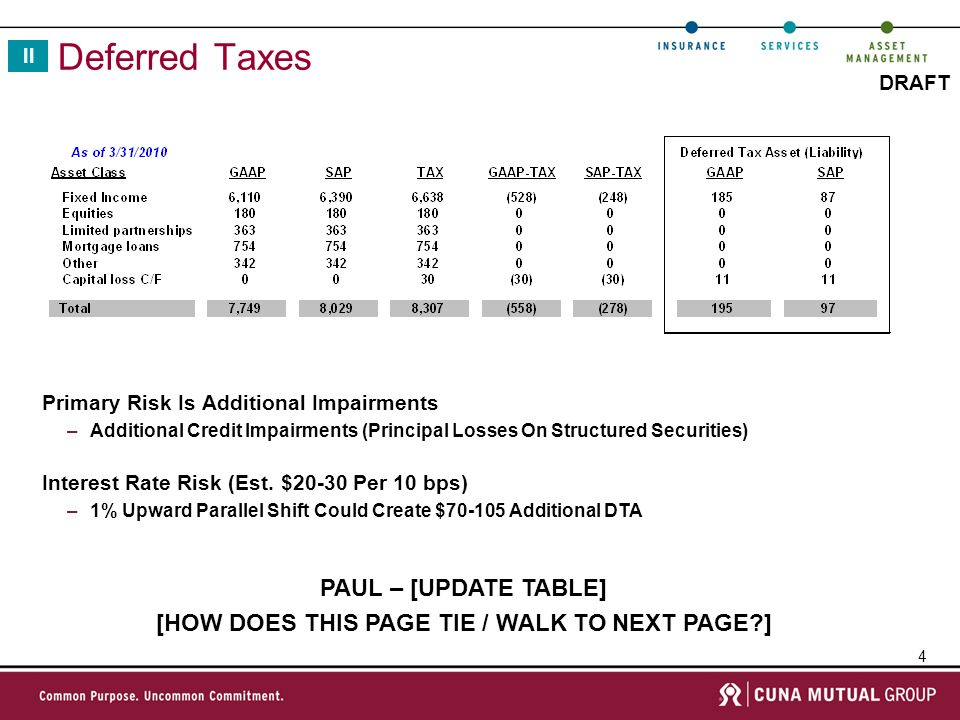 15 DRAFT 2009 Surplus Planning INSERT SIMPLIFIED VIEW OF TRANSACTION – WITH & WITHOUT IV CAMI – [NEED SIMPLE DISCUSSION]