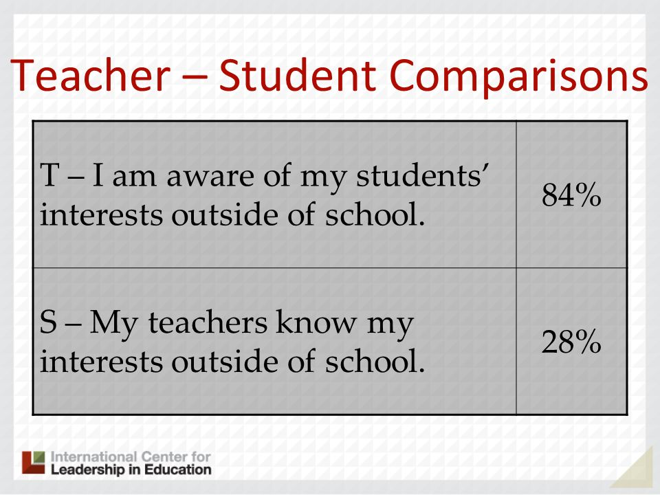 Teacher – Student Comparisons T – I am aware of my students interests outside of school. 84% S – My teachers know my interests outside of school. 28%