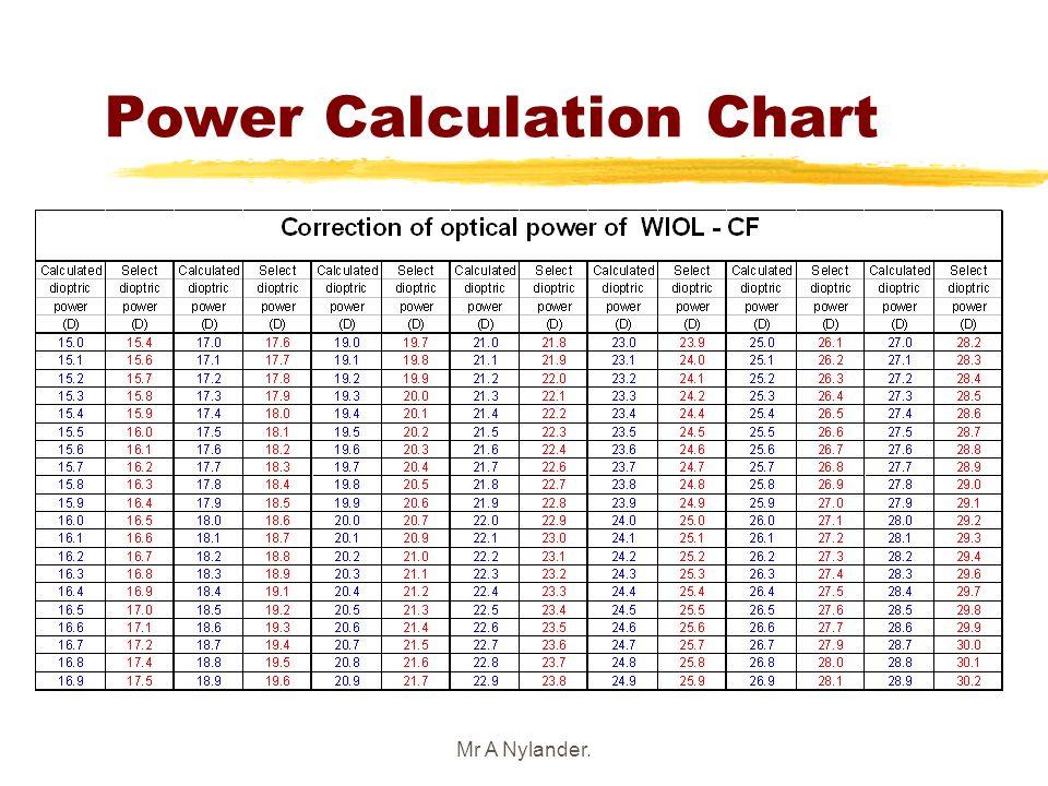 Mr A Nylander. Power Calculation Chart