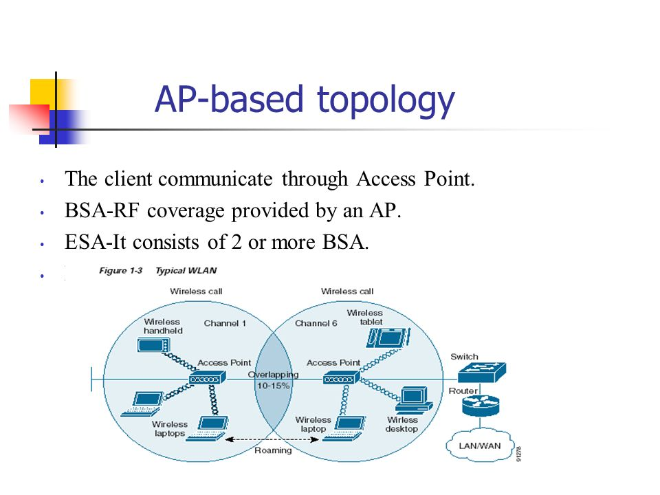 Multipoint Topology AP-based topology The client