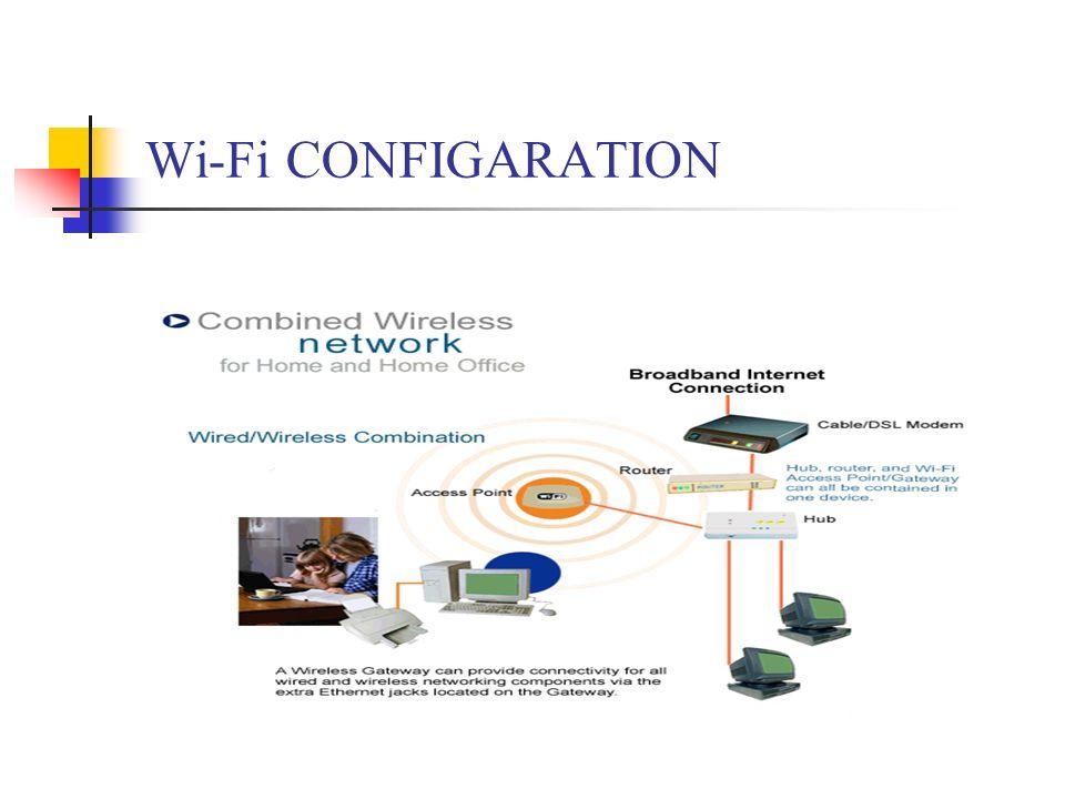 Wi-Fi CONFIGARATION