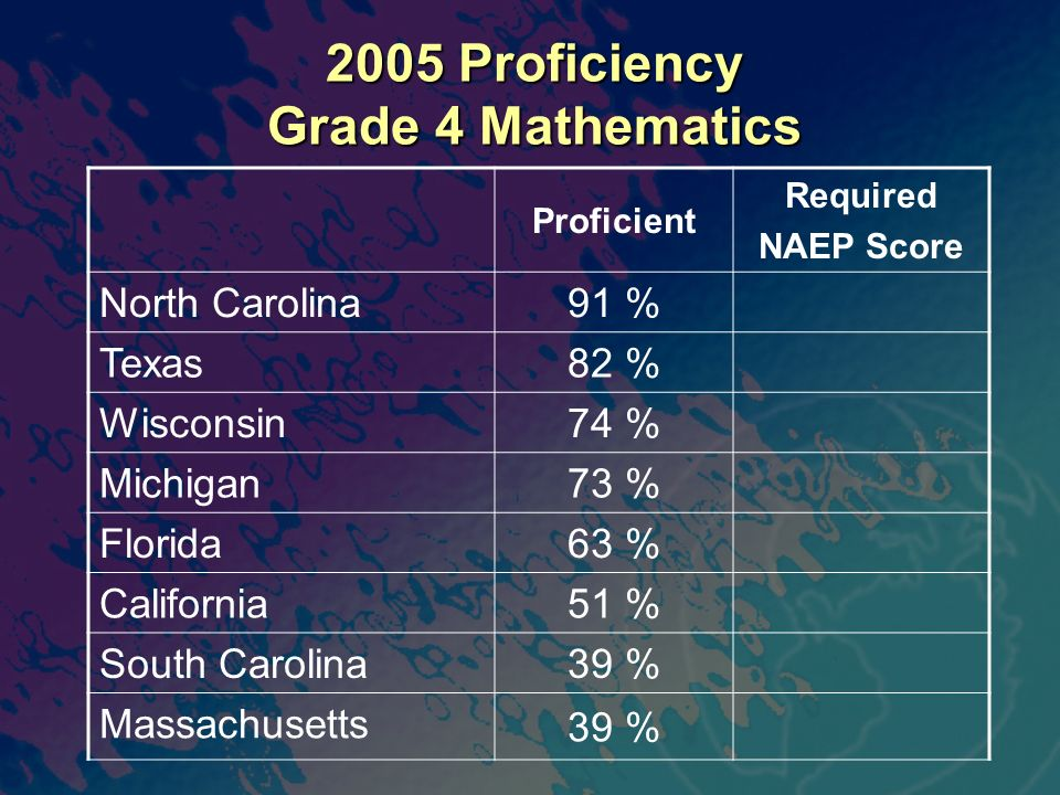 2005 Proficiency Grade 4 Mathematics Proficient Required NAEP Score North Carolina 91 % Texas 82 % Wisconsin 74 % Michigan 73 % Florida 63 % Californi