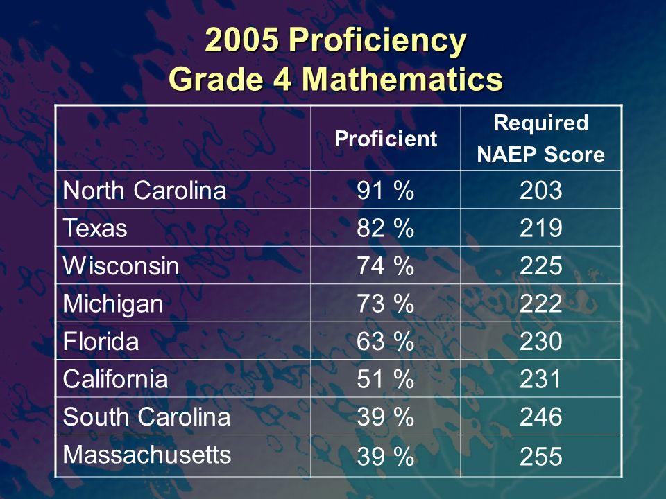 2005 Proficiency Grade 4 Mathematics Proficient Required NAEP Score North Carolina 91 %203 Texas 82 %219 Wisconsin 74 %225 Michigan 73 %222 Florida 63