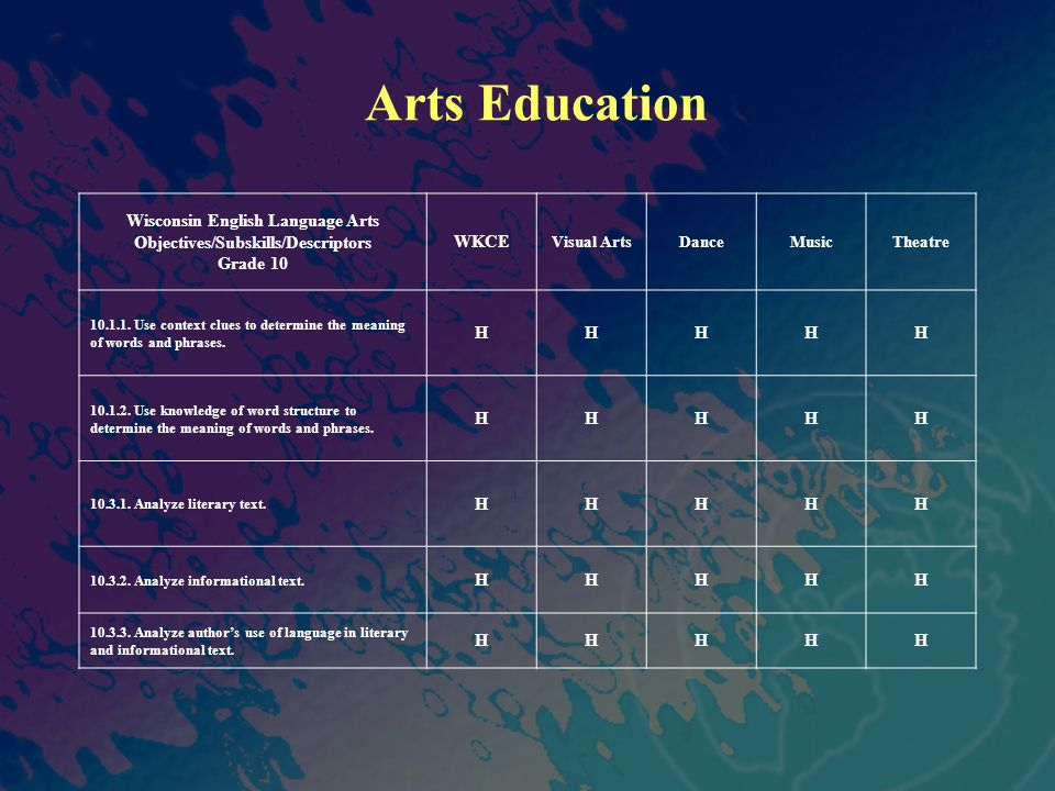 Arts Education Wisconsin English Language Arts Objectives/Subskills/Descriptors Grade 10 WKCE Visual ArtsDanceMusicTheatre 10.1.1.