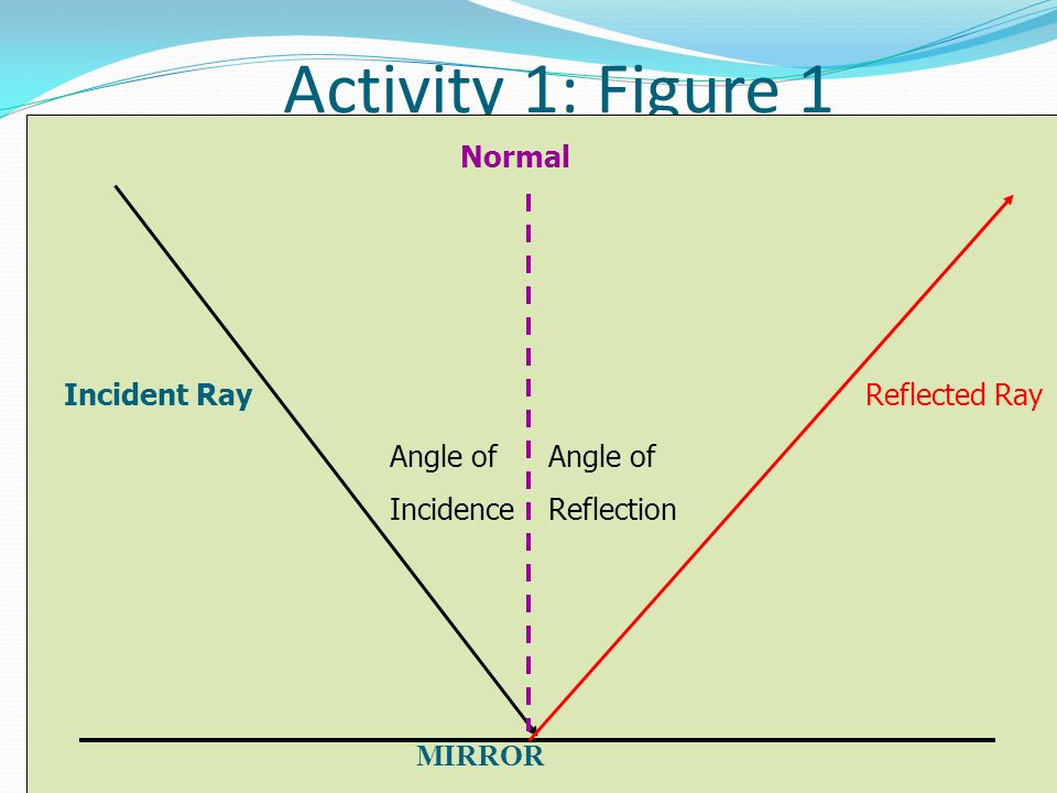 Activity 1: Figure 1 MIRROR Incident Ray Normal Angle of Incidence Angle of Reflection Reflected Ray