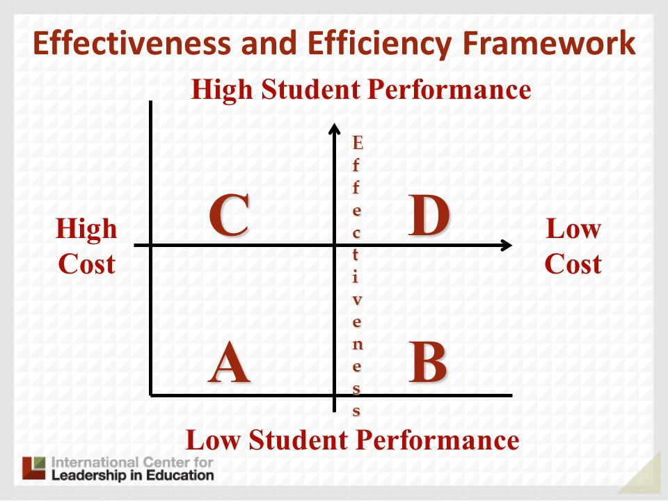 Effectiveness and Efficiency Framework High Cost Low Cost High Student Performance Low Student Performance CDCDABABCDCDABAB EfEffecfecttivenessivenessEfEffecfecttivenessivenesst