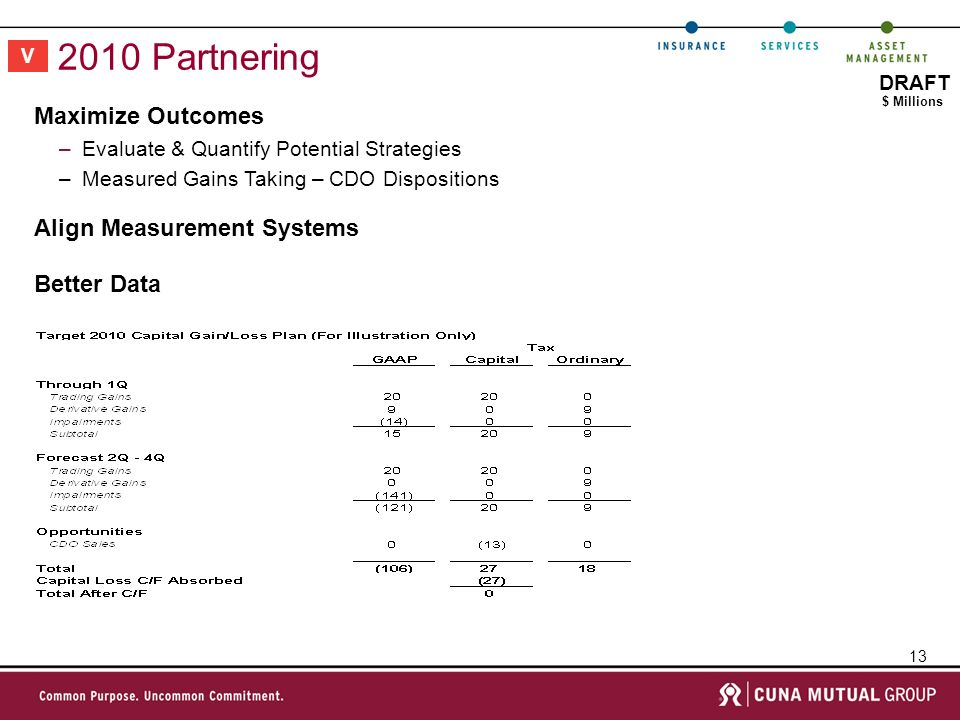 13 DRAFT 2010 Partnering V $ Millions Maximize Outcomes –Evaluate & Quantify Potential Strategies –Measured Gains Taking – CDO Dispositions Better Data Align Measurement Systems