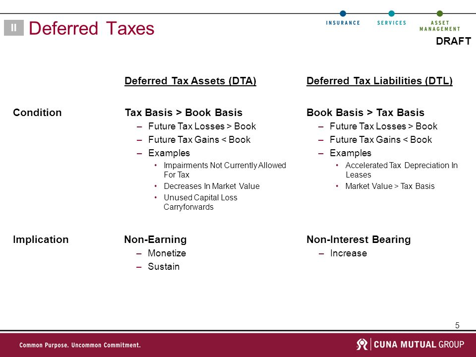 5 DRAFT Deferred Taxes II Book Basis > Tax Basis –Future Tax Losses > Book –Future Tax Gains < Book –Examples Accelerated Tax Depreciation In Leases Market Value > Tax Basis Deferred Tax Liabilities (DTL) Non-Interest Bearing –Increase Condition Implication Tax Basis > Book Basis –Future Tax Losses > Book –Future Tax Gains < Book –Examples Impairments Not Currently Allowed For Tax Decreases In Market Value Unused Capital Loss Carryforwards Deferred Tax Assets (DTA) Non-Earning –Monetize –Sustain