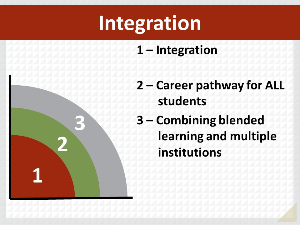 3 2 1 1 – Integration 2 – Career pathway for ALL students 3 – Combining blended learning and multiple institutions Integration