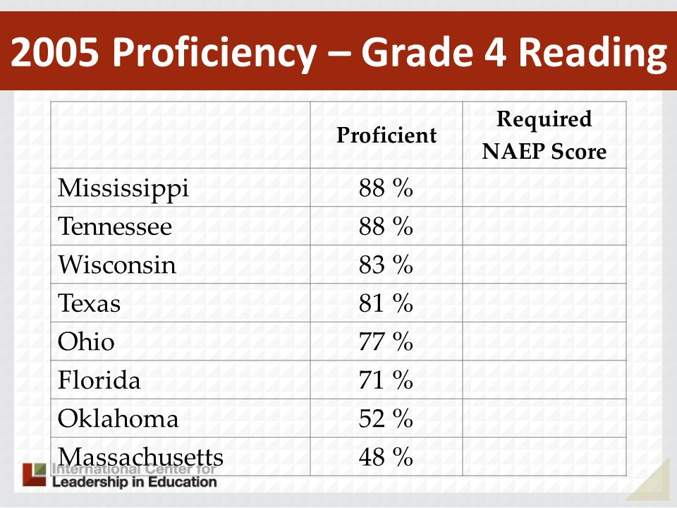 Proficient Required NAEP Score Mississippi 88 % Tennessee 88 % Wisconsin 83 % Texas 81 % Ohio 77 % Florida 71 % Oklahoma 52 % Massachusetts 48 % 2005