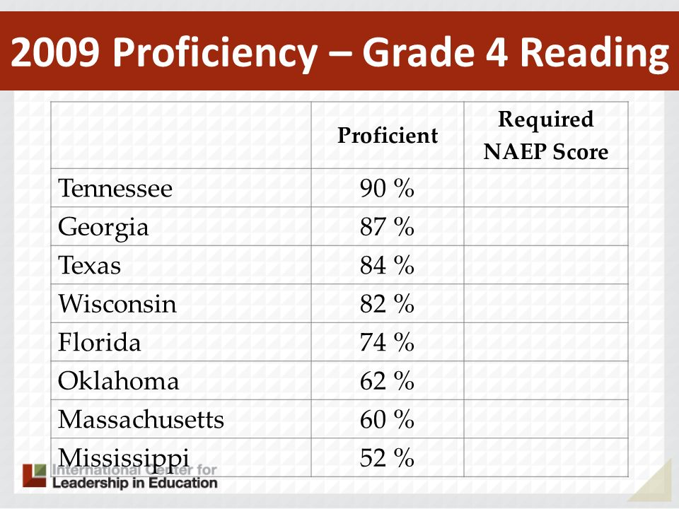 Proficient Required NAEP Score Tennessee 90 % Georgia 87 % Texas 84 % Wisconsin 82 % Florida 74 % Oklahoma 62 % Massachusetts 60 % Mississippi 52 % 20