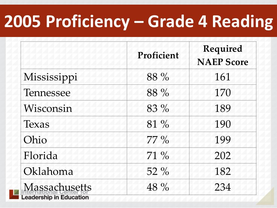 Proficient Required NAEP Score Mississippi 88 %161 Tennessee 88 %170 Wisconsin 83 %189 Texas 81 %190 Ohio 77 %199 Florida 71 %202 Oklahoma 52 %182 Mas