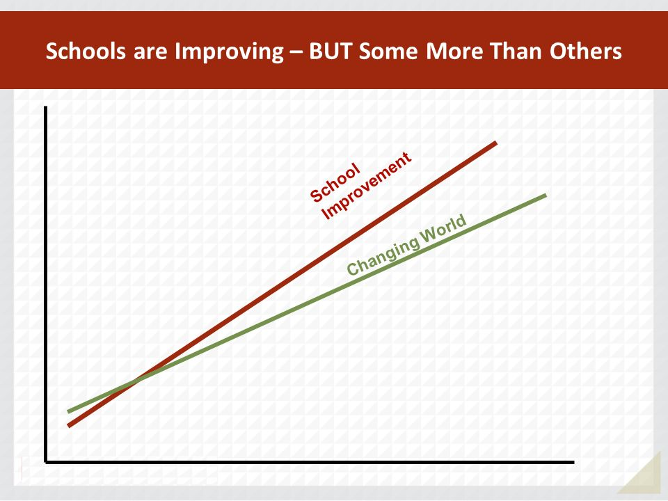 School Improvement Schools are Improving – BUT Some More Than Others Changing World