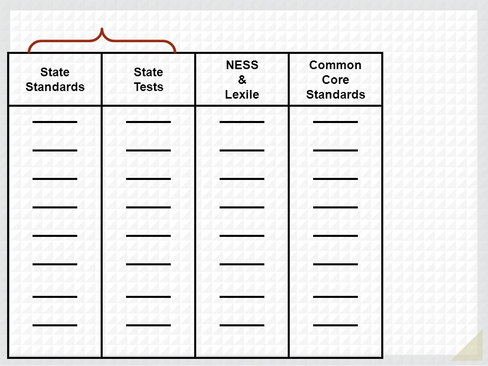 Common Core Standards NESS & Lexile State Tests State Standards