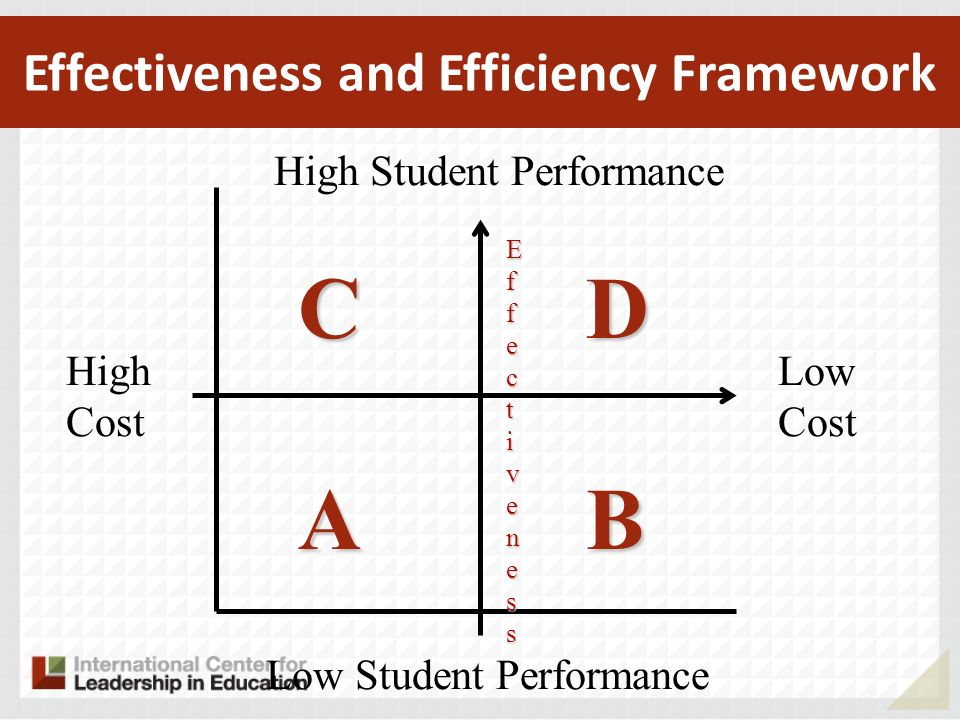 High Cost Low Cost High Student Performance Low Student Performance EfEffecfecttivenessivenessEfEffecfecttivenessivenesst Effectiveness and Efficiency