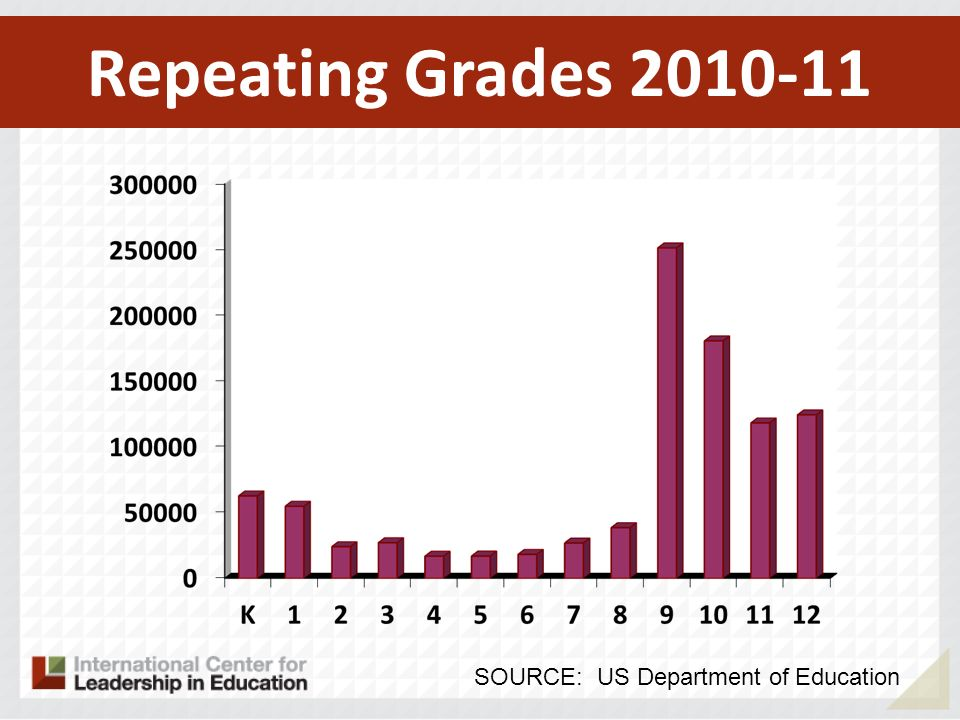 Repeating Grades 2010-11 SOURCE: US Department of Education
