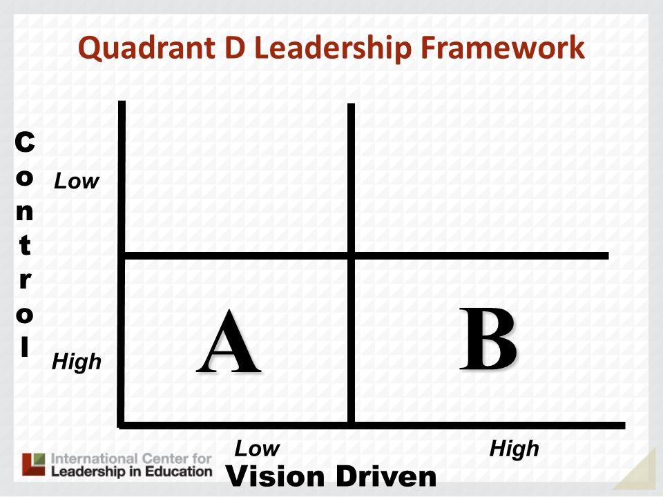 ControlControl Vision Driven A B Low HighLow High Quadrant D Leadership Framework