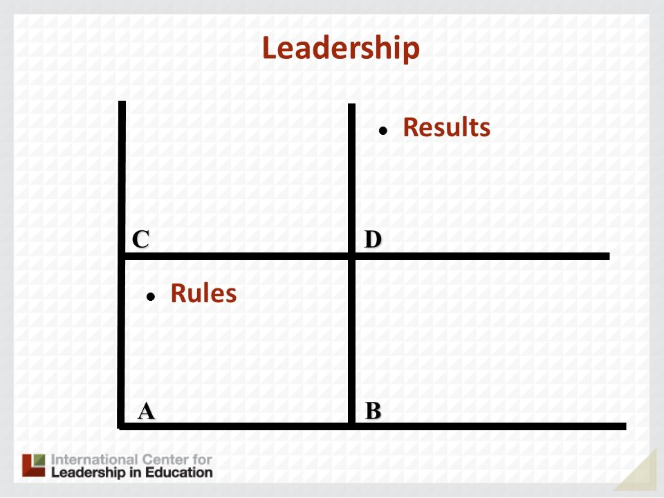 Leadership A CD B Rules Results