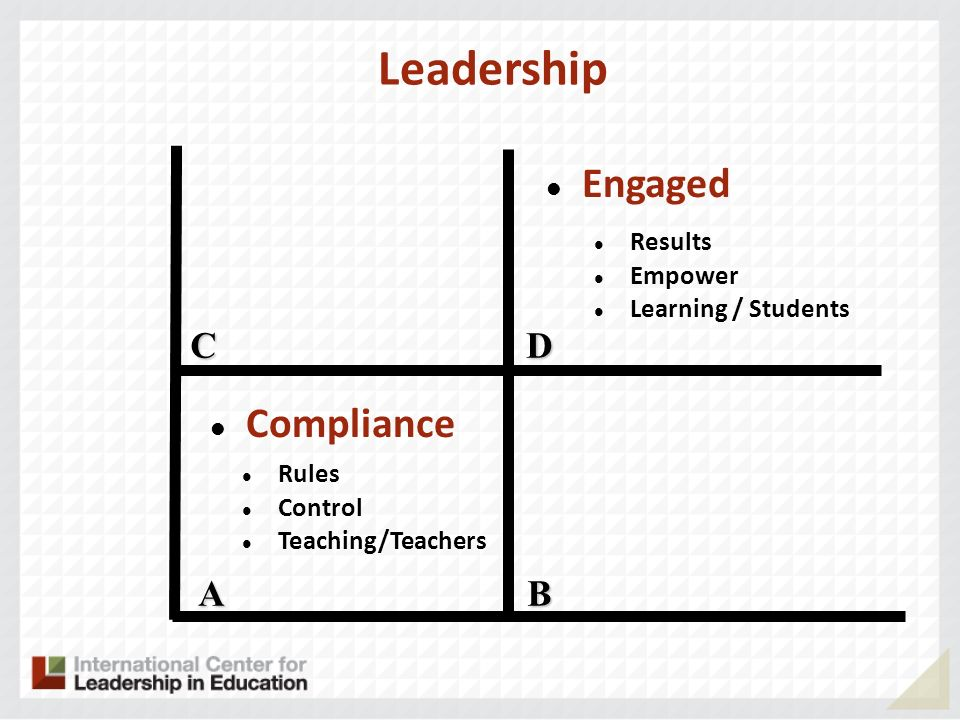 Leadership A CD B Compliance Engaged Rules Control Teaching/Teachers Results Empower Learning / Students