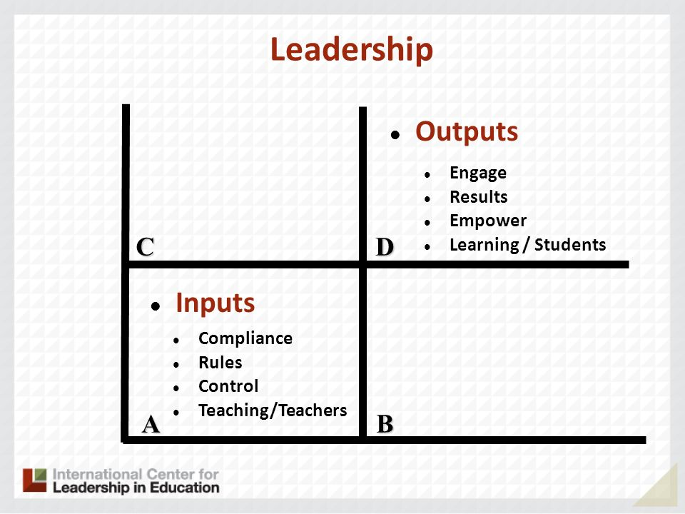 Leadership A CD B Inputs Outputs Compliance Rules Control Teaching/Teachers Engage Results Empower Learning / Students