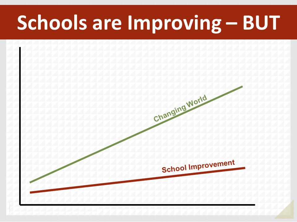 School Improvement Changing World Schools are Improving – BUT