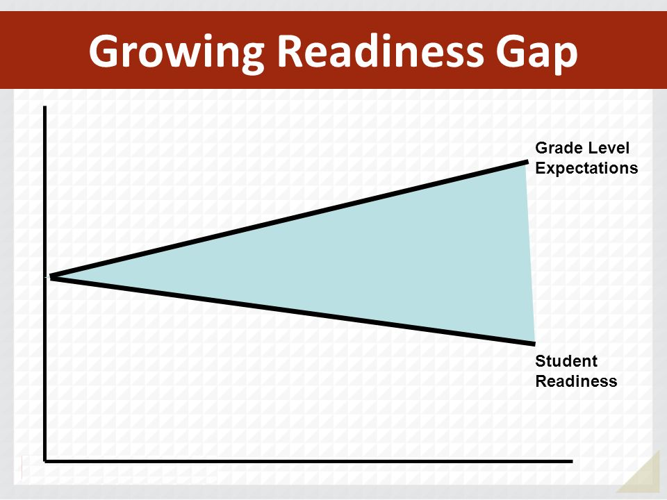 Grade Level Expectations Growing Readiness Gap Student Readiness