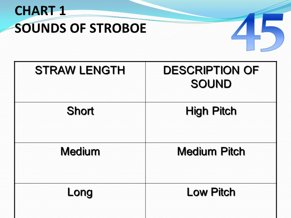 CHART 1 SOUNDS OF STROBOE STRAW LENGTH DESCRIPTION OF SOUND Short High Pitch Medium Medium Pitch Long Low Pitch