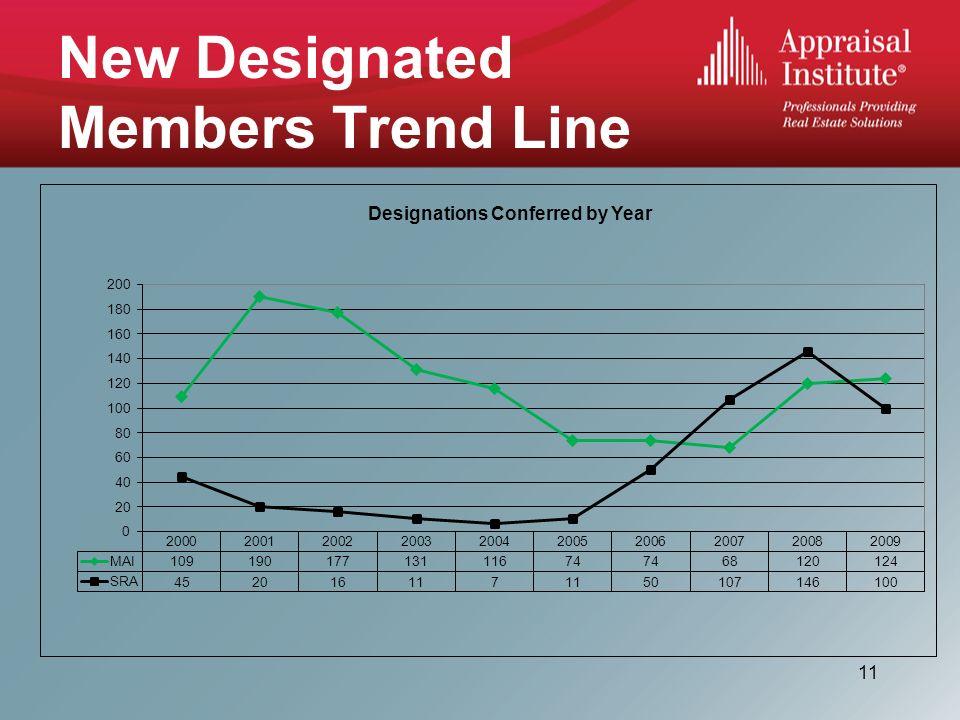 New Designated Members Trend Line 11