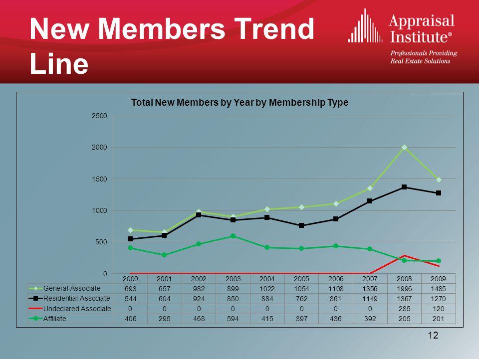 New Members Trend Line 12