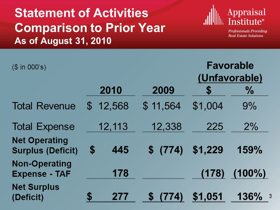 Statement of Activities Comparison to Prior Year As of August 31, 2010 ($ in 000s) Favorable (Unfavorable) $% Total Revenue$ 12,568$ 11,564$1,0049% Total Expense 12,113 12, % Net Operating Surplus (Deficit) $ 445 $ (774)$1,229159% Non-Operating Expense - TAF 178 (178)(100%) Net Surplus (Deficit) $ 277 $ (774)$1, % 3
