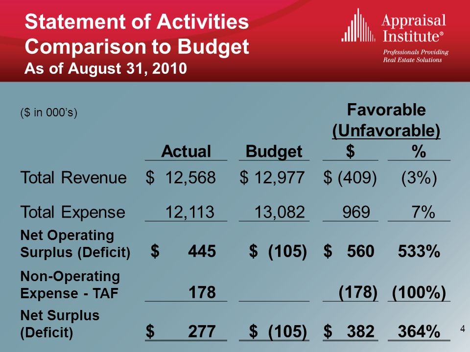 Statement of Activities Comparison to Budget As of August 31, 2010 ($ in 000s) Favorable (Unfavorable) ActualBudget$% Total Revenue$ 12,568$ 12,977$ (409)(3%) Total Expense 12,113 13, % Net Operating Surplus (Deficit) $ 445 $ (105)$ % Non-Operating Expense - TAF 178 (178)(100%) Net Surplus (Deficit) $ 277 $ (105)$ % 4