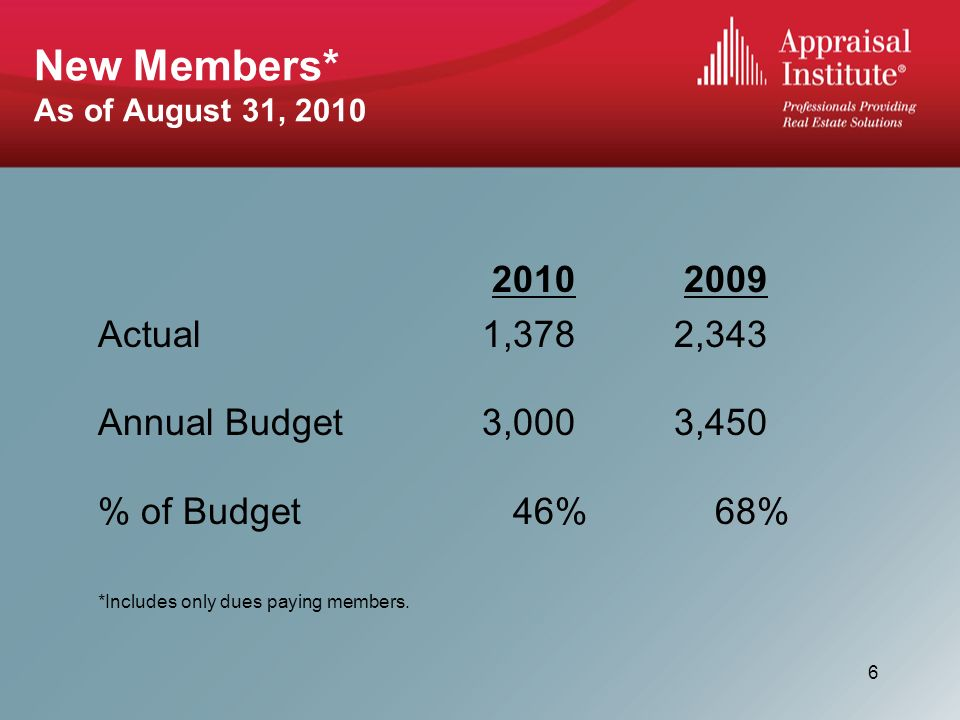 New Members* As of August 31, Actual1,3782,343 Annual Budget3,0003,450 % of Budget 46% 68% *Includes only dues paying members.