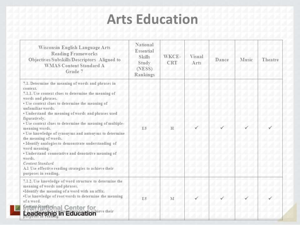 Arts Education Wisconsin English Language Arts Reading Frameworks Objectives/Subskills/Descriptors Aligned to WMAS Content Standard A Grade 7 National Essential Skills Study (NESS) Rankings WKCE- CRT Visual Arts DanceMusicTheatre 7.1.